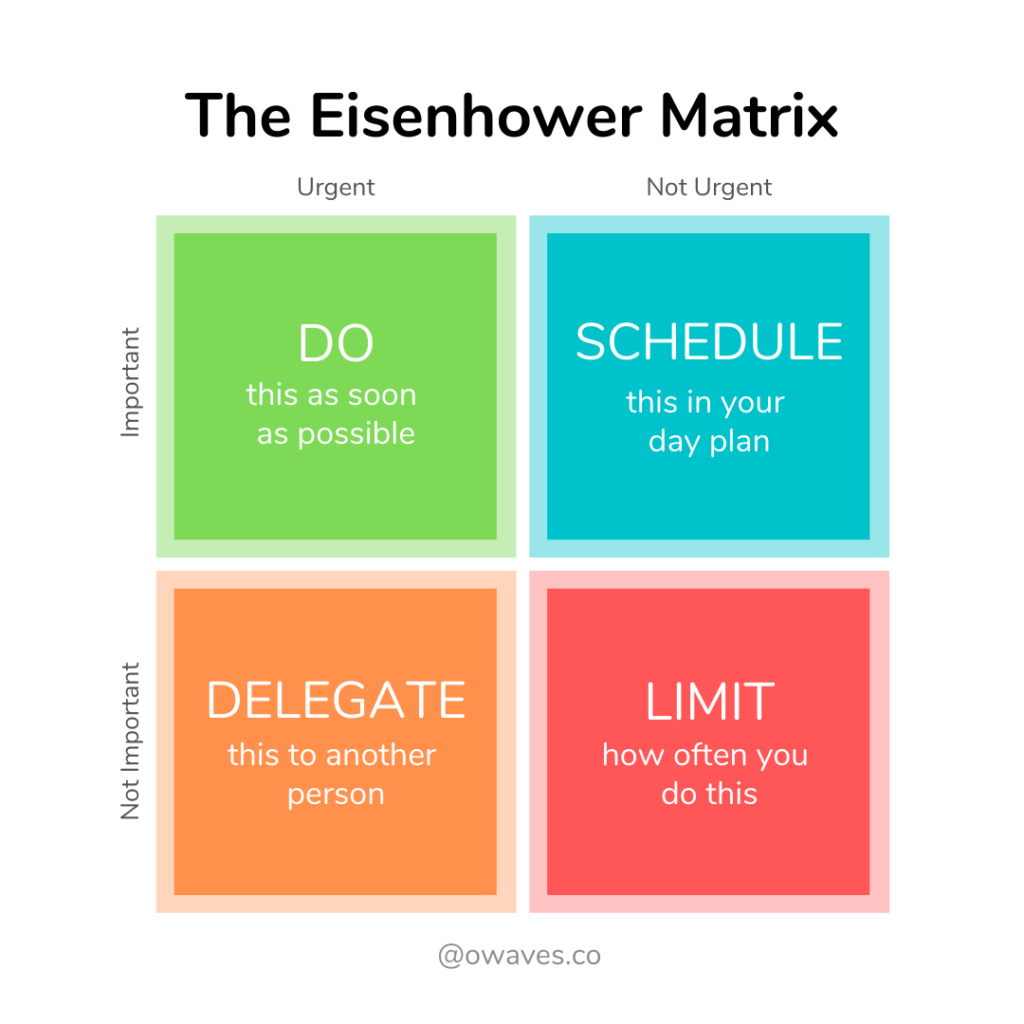 A grid with four squares that represents the Eisenhower Matrix. The Matrix has four different categories of tasks: Important and Urgent, Important but Not Urgent, Urgent but Not Important, and Not Urgent and Not Important.