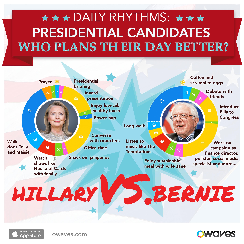 O-Infographics-HillaryVsBernie-v3 Hillary vs. Bernie: Who Plans a Better Day? Apps Celebrities day planning Politicians Productivity Time Management Uncategorized