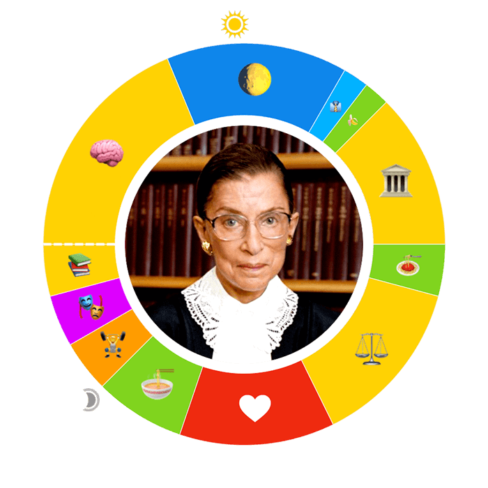 BaderGinsburg-Ruth-O-700Compressed-3 Day in the Life: Ruth Bader Ginsburg
