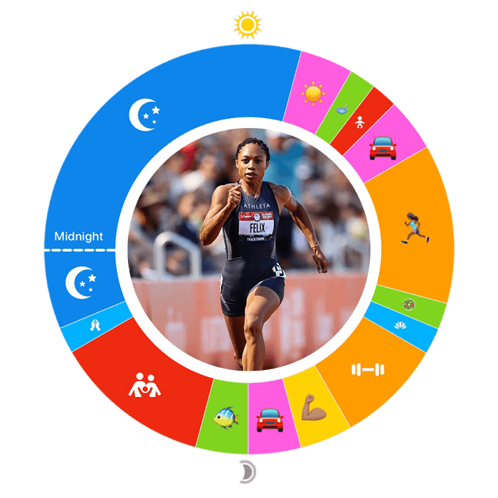 """Allyson Felix's """"O"""" or 24-hour day plan, with her daily activities making up color-coded segments of the """"O"""" and a photo of her running in its center."""