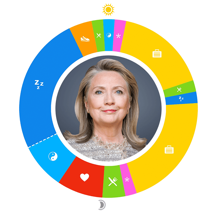 O-ClintonHillary-700-compressed Hillary vs. Bernie: Who Plans a Better Day? Apps Celebrities day planning Politicians Productivity Time Management Uncategorized