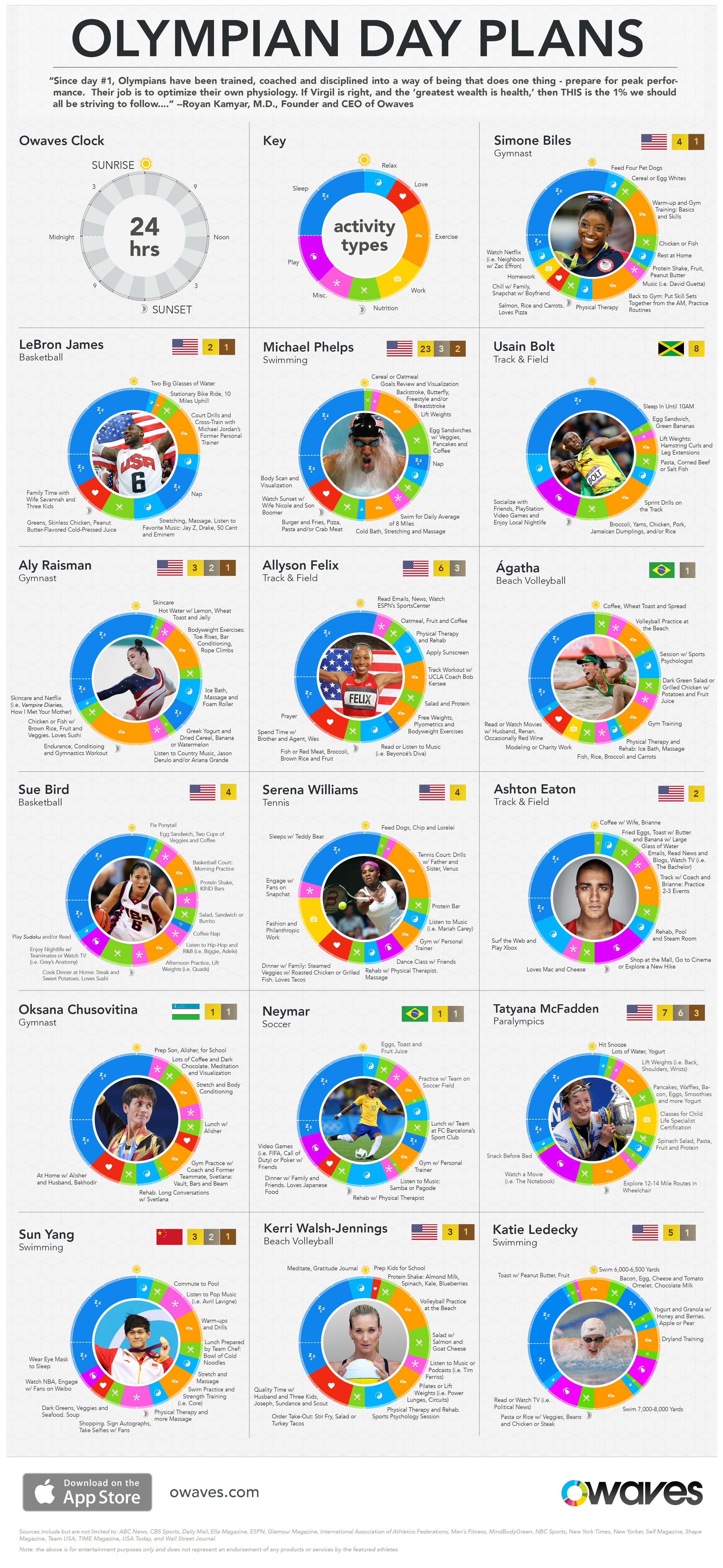 O-Infographics-Olympians-v15c #Plan2017 Like an Olympian Day Plans Olympians Paralympians Routines Uncategorized