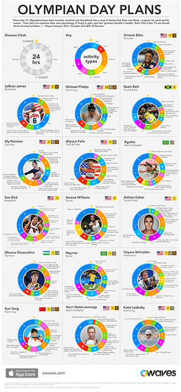 Infographics: Olympian Day Plans