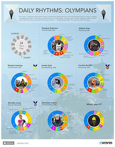 Infographics: Daily Rhythms: Olympians