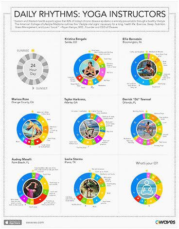 Infographics: Daily Rhythms: Yoga Instructors