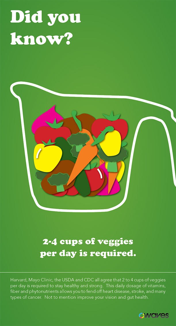 2-4 Cups of Veggies Per Day is Required