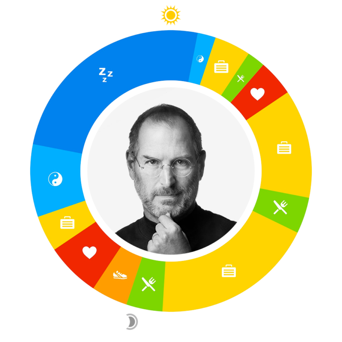 Steve Jobs' O or 24-hour day plan, with his activities shown in time segments in a circle, and a portrait of him in center
