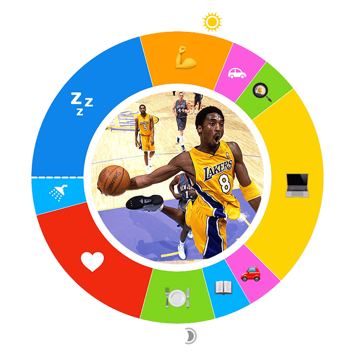 Kobe Bryant's O or 24-hour day plan is shown, with icons that represent his various activities and his photo in center