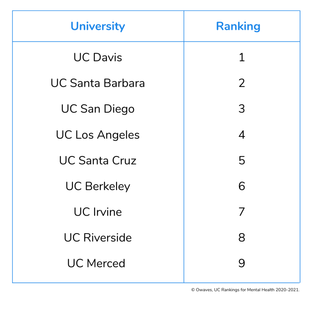 Chart that displays the various UC campuses and their individual mental health rankings. UC Davis is ranked #1, UC Santa Barbara #2, UC San Diego #3, UC Los Angeles #4, UC Santa Cruz #5, UC Berkeley #6, UC Irvine #7, UC Riverside #8, and UC Merced #9.
