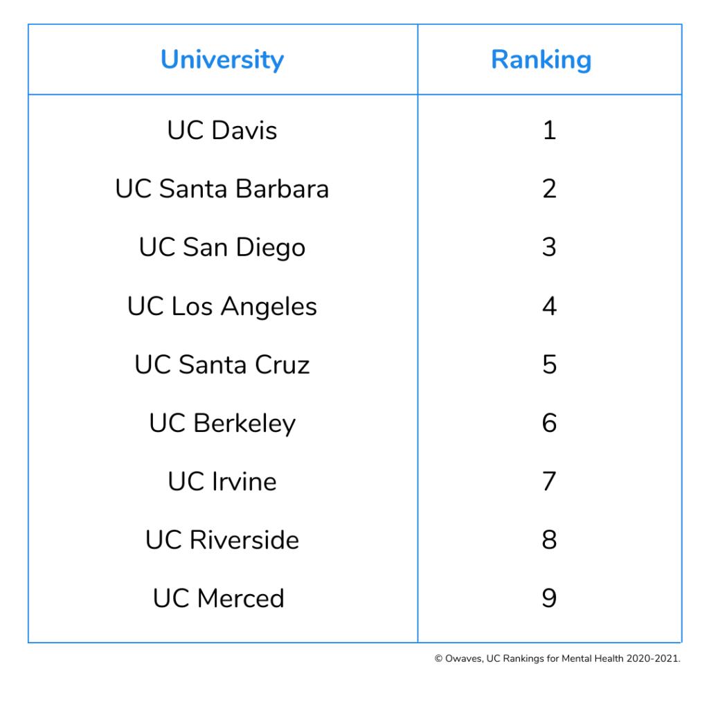 Chart that displays the various UC campuses and their individual mental health rankings. UC Davis is ranked #1, UC Santa Barbara #2, UC San Diego #3, UC Los Angeles #4, UC Santa Cruz #5, UC Berkeley #6, UC Irvine #7, UC Riverside #8, and UC Merced #9.