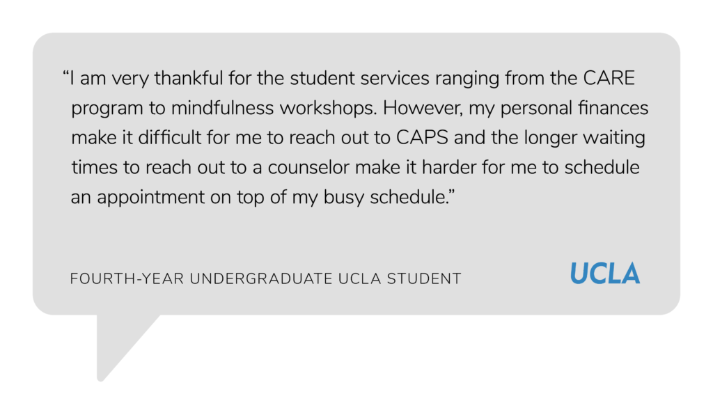 "Quote by an undergraduate student from UCLA that says, ""I am very thankful for the student services ranging from the CARE program to mindfulness workshops. However, my personal finances make it difficult for me to reach out to CAPS and the longer waiting times to reach out to a counselor make it harder for me to schedule an appointment on top of my busy schedule."""